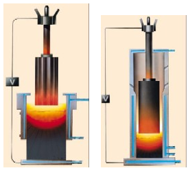 Fig. 1: ESR process, left, and PESR process, right (source: Böhler-Uddeholm Deutschland GmbH)