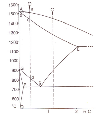 """Figure 1: """"Steel vertex"""" in the iron-carbon phase diagram"""