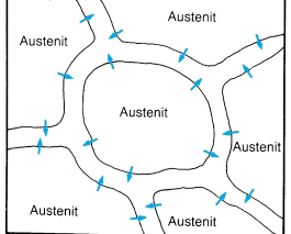 Fig. 2:  Schematic illustration of the formation of grain boundary cementite in the austenite phase in hypereutectoid steel; the arrows represent the direction of the carbon diffusion (source: Brütsch/Rüegger AG, Regensdorf, Switzerland)