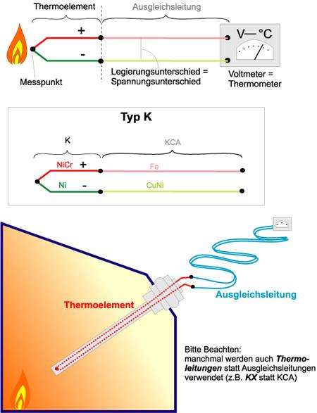 Bild 1: Schematischer Aufbau eines Thermoelementes