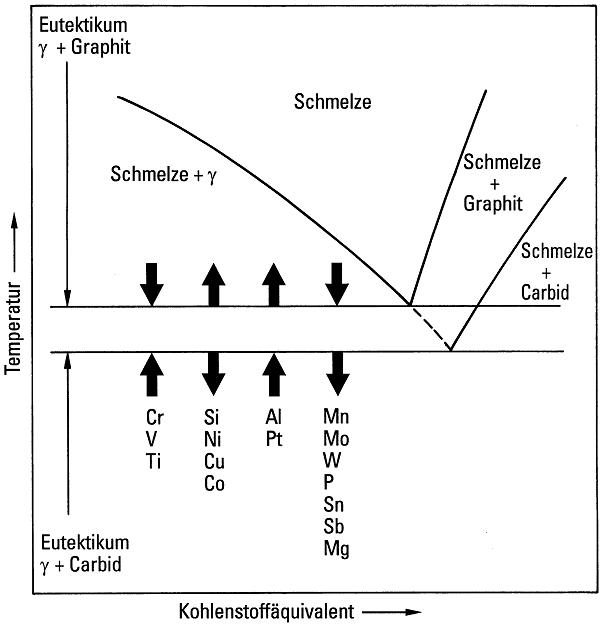 Bild 1:  Einfluss von Legierungselementen auf die eutektische Temperatur im Gleichgewichtszustand für das Eisen-Grafit- und das Eisen-Karbid-Eutektikum