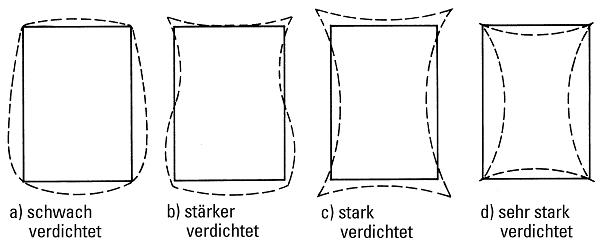 Bild 1: Möglichkeiten der Gestaltsänderung des Formhohlraumes bei Sandformen in Abhängigkeit der Verdichtung (schematisch nach Boenisch)