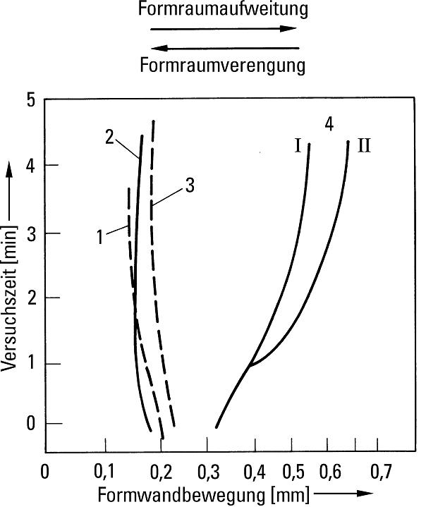Bild 2: Formwandbewegung in Abhängigkeit unterschiedlicher Einflussfaktoren (nach Flemming und Tilch) 1) kunstharzgebundenen Formstoffe 2) Zirkonsand3) Trockengussformstoff 4) Nassgussformstoff I) stärker verdichtetII) schwächer verdichtet