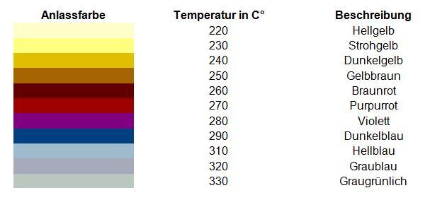 Bild 1: Übersicht der Anlassfarben und Temperaturen für unlegierten Werkzeugstahl