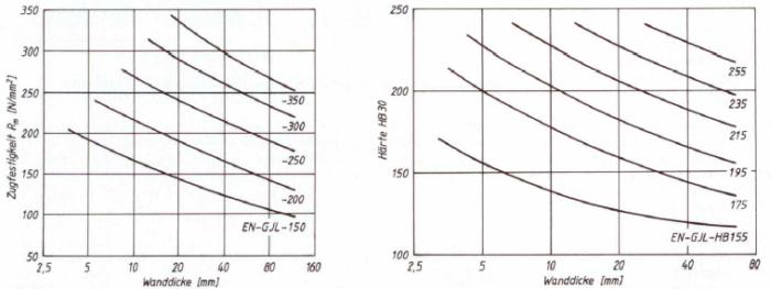 """Bild 1: Zu erwartende Mindestwerte der Zugfestigkeit (links) und Mittelwerte der Brinellhärte (rechts) in Abhängigkeit der Wanddicke im Gussteil, (nach H. Werning, """"konstruieren +  giessen"""" 2000, Nr. 2)"""