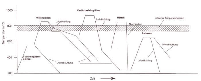 Bild 1: Glühkurven für die Wärmebehandlung von Gusseisen