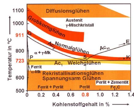 Bild 2: Übersicht über die Wärmebehandlungsverfahren bei Stahl (nach Anja Pfennig, Werkstofftechnik, FHTW)