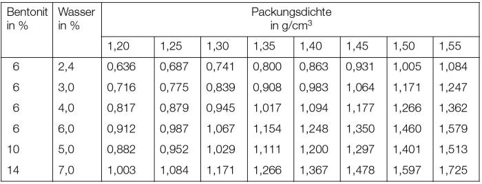Tabelle 1: Wärmeleitzahl λ von tongebundenen Formstoffen bei Raumtemperatur in W/m · K