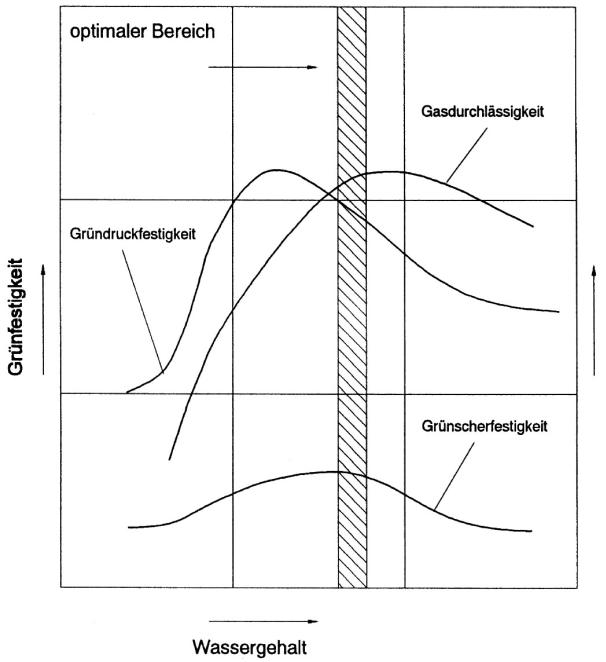 Bild 1: Einfluss des Wassergehaltes auf die wichtigsten Formstoffeigenschaften (nach W. Tilch)