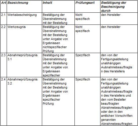 Tabelle 1: Prüfbescheinigungen nach DIN EN 10204