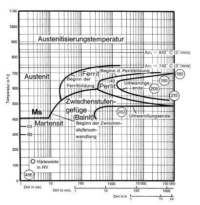 Bild 1: ZTU-Diagramm für isotherme Behandlung