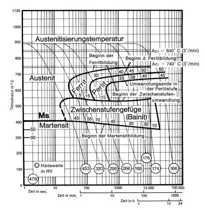 Bild 2: ZTU-Diagramm für kontinuierliche Abkühlung