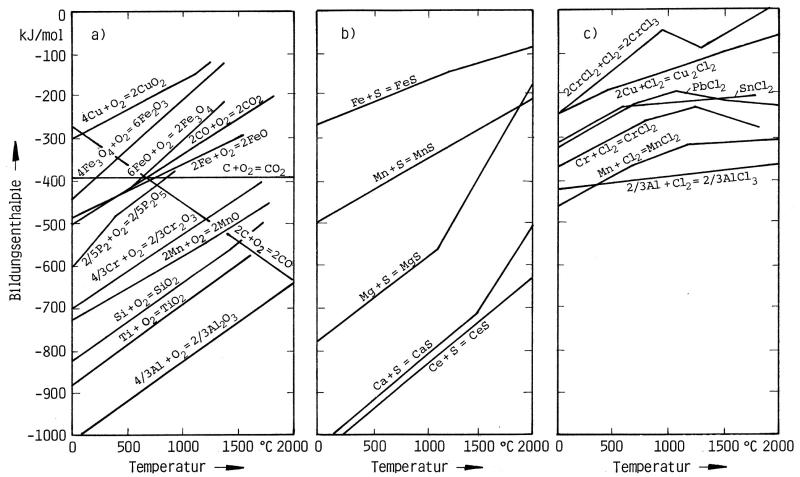 Bild: Bildungsenthalpie in Abhängigkeit von der Temperatur: a) für Oxide (nach D.P.Gaskell), b) für Sulfide (nach M.F.Ancey-Moret), c) für Chloride (nach H.H. Kellogg)