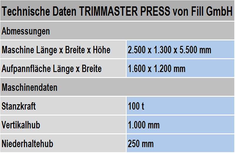 Tabelle 1: Technische Daten der Abgratpresse TRIMMASTER PRESS von Fill GmbH, (Technische Änderungen vorbehalten)
