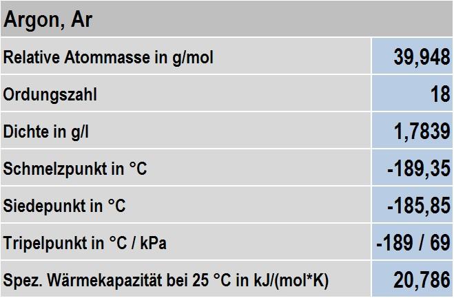 Tabelle 1: Physikalische Eigenschaften von Argon
