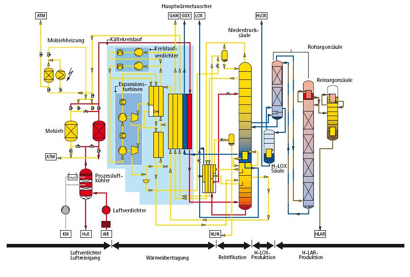 Bild 1: Argonproduktion in einer Luftzerlegungsanlage,Foto: Westfalen AG