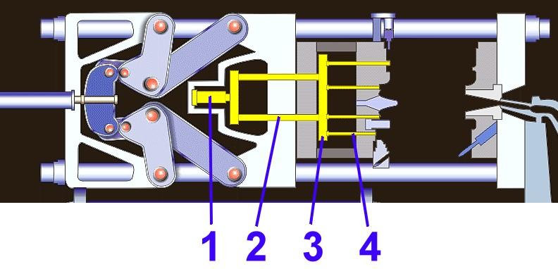 Bild: Lage der Auswerfeinrichtung und des zentralen Auswerfzylinders in einer Druckgießmaschine im Bereich der Schließeinheit:1) zentraler Auswerfzylinder2) Auswerfstangen3) Auswerferplatten4) AuswerferstifteQuelle: Fondeurs de France