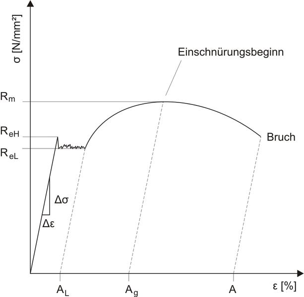 Bild 1: Spannungs-Dehnungs-Diagramm mit ausgeprägter Streckgrenze (Quelle: Wikipedia)