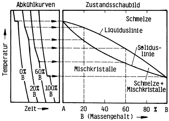 Bild 1: Herleitung des Zustandschaubildes aus der Abkühlungskurve eines Zweistoff-Systems A - B mit vollkommener Löslichkeit im flüssigen und festen Zustand