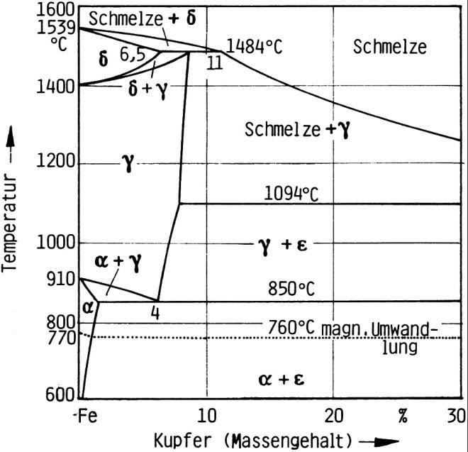Bild 2: Binäres Zustandsschaubild Eisen - Kupfer