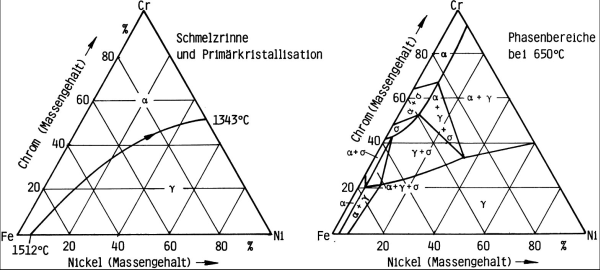 Bild 3: Ternäres Zustandsschaubild Chrom - Eisen - Nickel