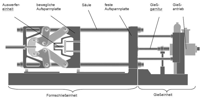 Bild 1: Formschließeinheit als Baugruppe einer Druckgießmaschine