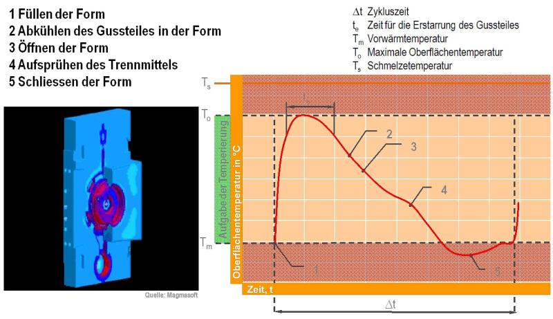 Bild 1: Verlauf der Oberflächentemperatur in Abhängigkeit der Zeit während eines Zyklus beim Druckgießen, Quelle: kl. Bild links Magmasoft GmbH