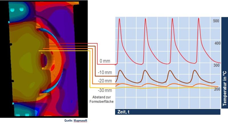 Bild 2: Formtemperatur in Abhängigkeit des Abstandes zur Formoberfläche, T-Verteilung berechnet mit Magmasoft, Magmasoft GmbH.