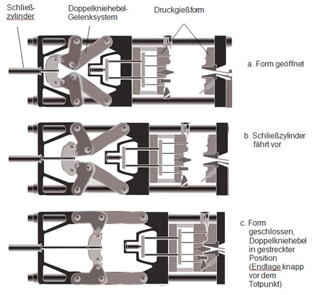 Bild 5: Formschlüssige Zuhaltung mit Doppelkniehebel-Gelenksystem und Wirkungsweise