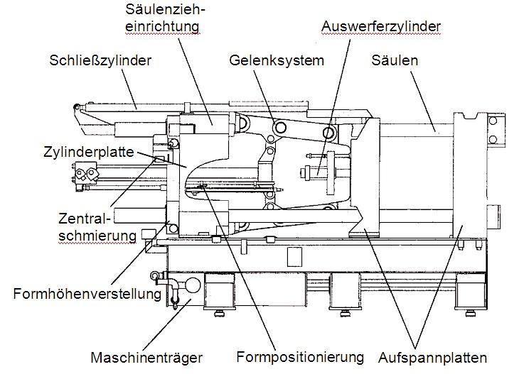 Bild 6: Bauelemente einer modernen Schließeinheit mit Doppelkniehebel-Gelenksystem, schematische Darstellung von Bühler AG