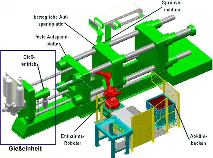 Bild 1: Gießeinheit einer Kaltkammerdruckgießmaschine