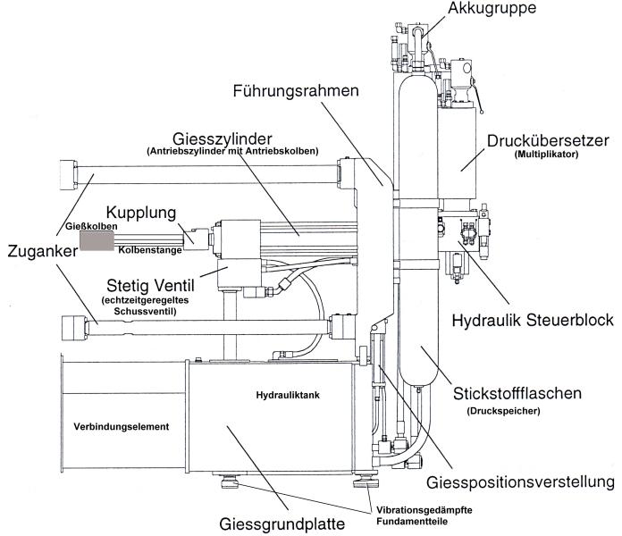 Bild 2: Bestandteile der Gießeinheit einer Kaltkammer-druckgießmaschine nach Angaben von Fa. Bühler AG