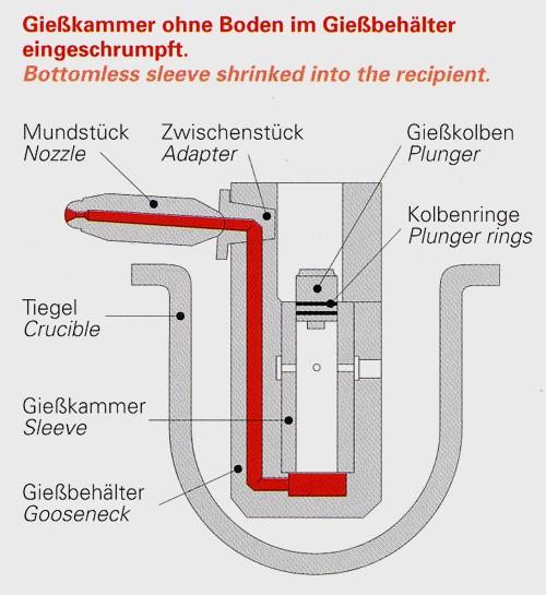 Bild 3: Gießbehälter mit eingeschrumpfter Gießkammer, Hersteller Fa. Stahlwerk Stahlschmidt GmbH
