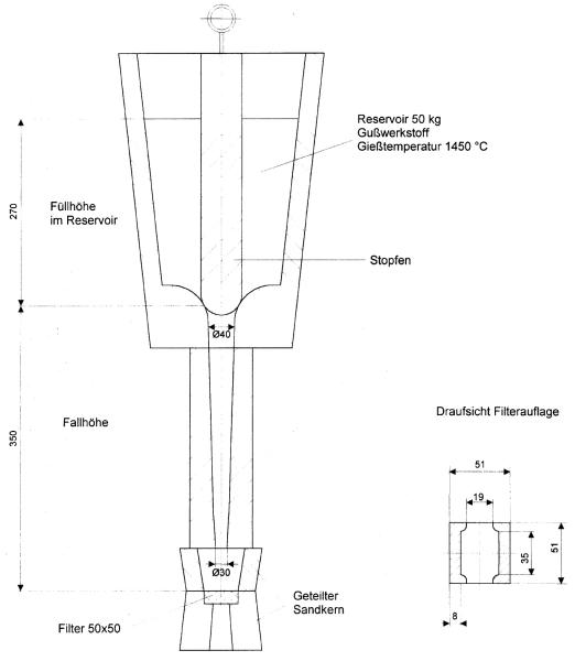 Bild 3: Prüfeinrichtung für Gießfilter (Bericht Nr. 17 des VDG Fachausschusses Anschnitt- und Speisertechnik)