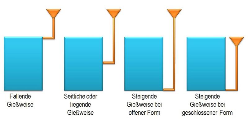 Bild 1: Gießweisen bzw. Gießanordnungen mit Unterscheidung nach Fließrichtung des Gießmetalls während der Formfüllung