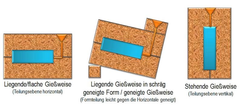 Bild 2: Gießweisen bzw. Gießanordnungen mit Unterscheidung nach Lage der Formteilungsebene