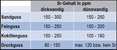 Tabelle 1: Richtwerte für die Dauerveredelung mit Strontium