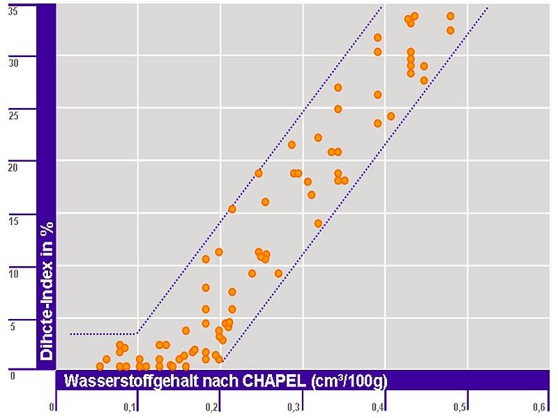 Bild 2: Zusammenhang zwischen dem Wasserstoffgehalt und dem Dichte-Index am Beispiel der unveredelten Legierung Al Si9Mg, Messung bei Unterdruck von 30 mbarQuelle: Aleris Recycling (German Works) GmbH, Al-Gusslegierungskatalog
