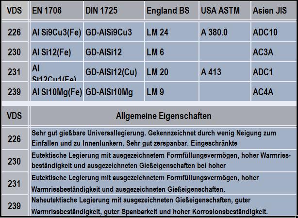Tabelle 2: Übersicht über die Bezeichnungen und Normen der gebräuchlichsten Aluminium-Druckgusslegierungen und deren Eigenschaften, Quelle: VDS Verein Deutscher Schmelzhütten, Legierungsbezeichnungen