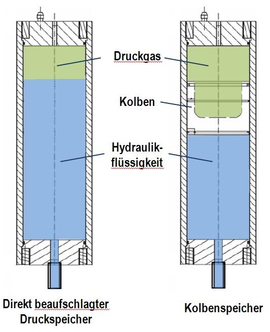 Bild 1: Schematische Darstellung eines direkt beaufschlagten Druckspeichers und eines Kolbenspeichers