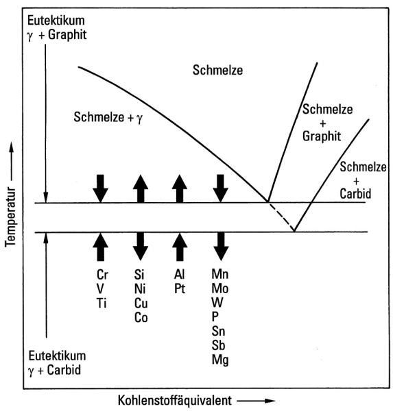 Bild 10: Einfluss von Legierungselementen auf die eutektische Temperatur im Gleichgewichtszustand für das Eisen-Grafit- und Eisen-Karbid-Eutektikum