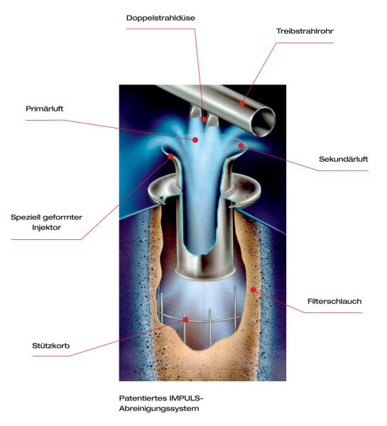 Bild 5: Patentiertes IMPULS-Abreinigungssystem, (Scheuch GmbH, Aurolzmünster, Österreich)