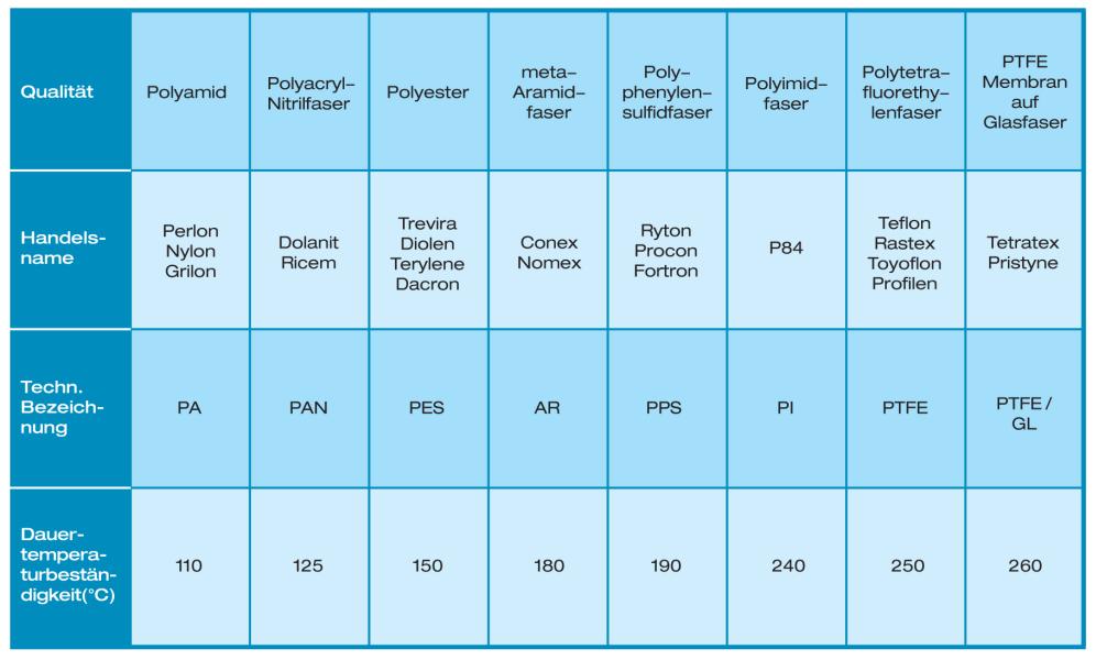 Tabelle 1: Schlauchqualitäten für unterschiedlichste Anwendungen, (Scheuch GmbH, Aurolzmünster, Österreich)