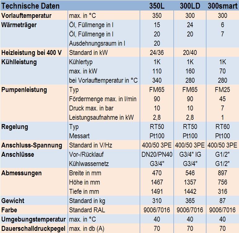 Tabelle 1: Technische Daten der Öltemperiergeräte 350L, 300LD und 300smart der Firma aic-regloplas GmbH Tabelle 2: Ausrüstung der Öltemperiergeräte 350L, 300LD und 300smart der Firma aic-regloplas GmbH