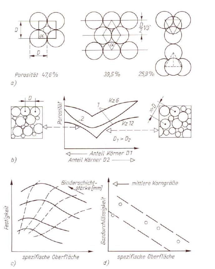 Bild 1: Schematische Darstellung zum Einfluss der Körnungsmerkmale auf die Porosität und Formstoffeigenschaften (nach W. Tilch)a) Einfluss der Kugelpackung auf die Porosität, b) Einfluss unterschiedlicher Korengrößenanteile; 1 Kugelhaufwerk, 2 Kornhaufwerk c) Einfluss der spezifischen Oberfläche auf die Formstofffestigkeit, d) Einfluss der spezifischen Oberfläche auf die Gasdurchlässigkeit