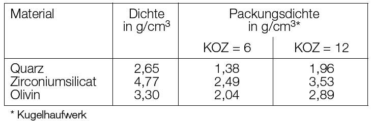 Tabelle 1: Grenzwerte
