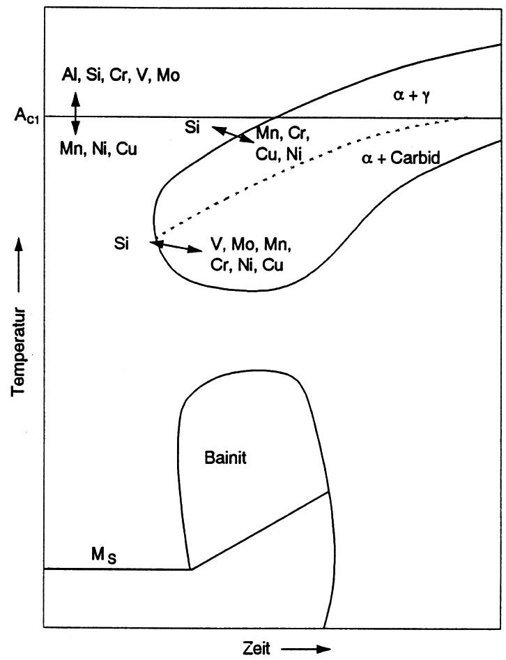 Bild 1: Einfluss ausgewählter Legierungselemente auf den Austenitzerfall bei kontinuierlicher Abkühlung