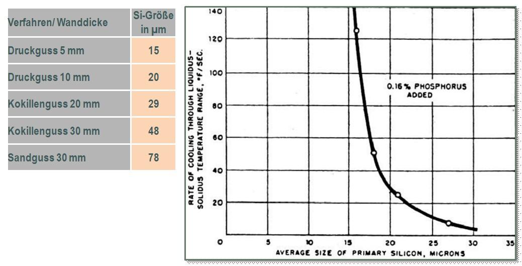 Bild 4: Effekt der Erstarrungsgeschwindigkeit auf die Si-Korngröße einer AlSi23 nach John E. Gruzleski