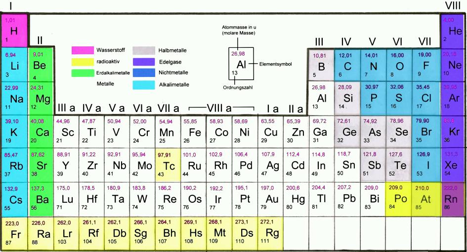 Bild 1: Periodensytem der Elemente