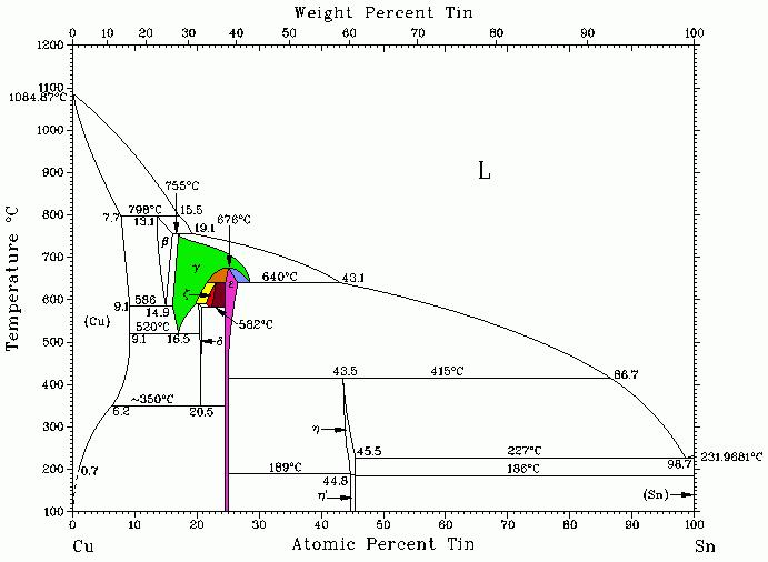 Bild 1: Zustandsschaubild Cu-Sn